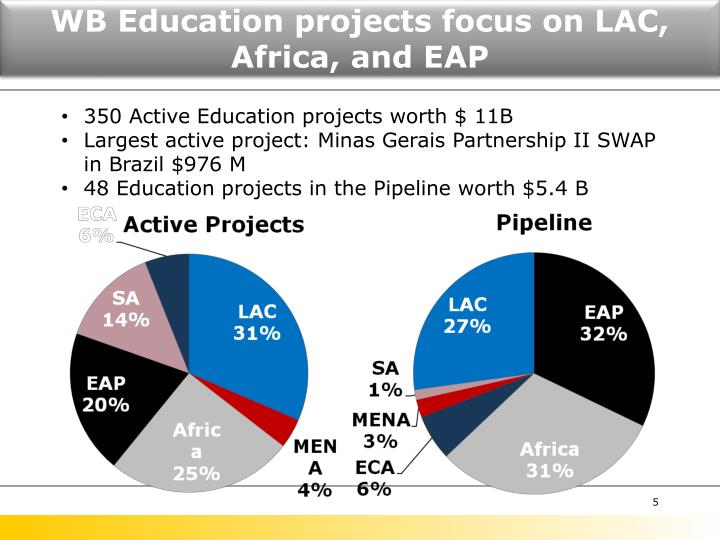 WB Education projects focus on LAC, Africa, and EAP