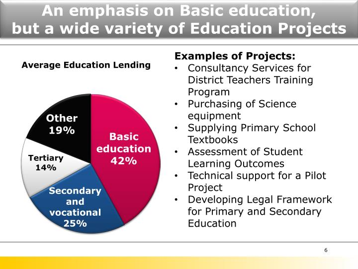 An emphasis on Basic education,