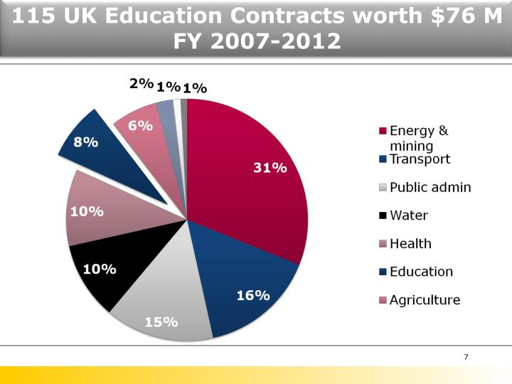 115 UK Education Contracts worth $76 M FY 2007-2012
