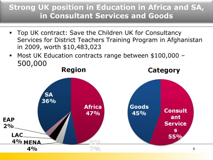 Strong UK position in Education in Africa and SA,