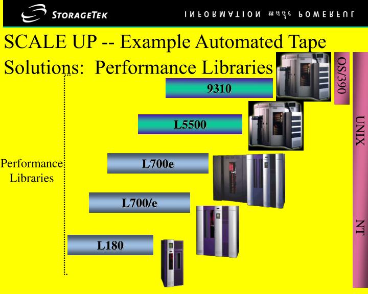 SCALE UP -- Example Automated Tape Solutions:  Performance Libraries