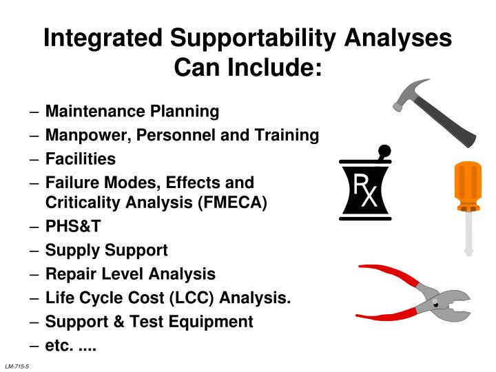 Integrated Supportability Analyses Can Include: