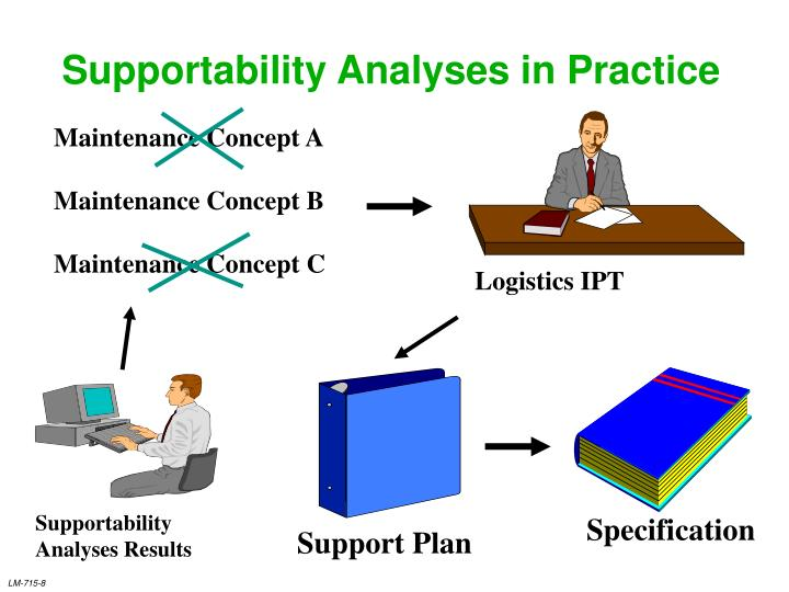 Supportability Analyses in Practice