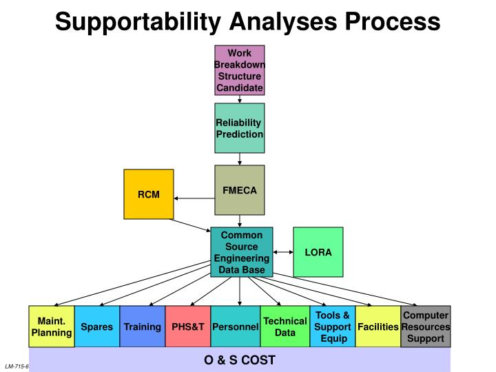 Supportability Analyses Process