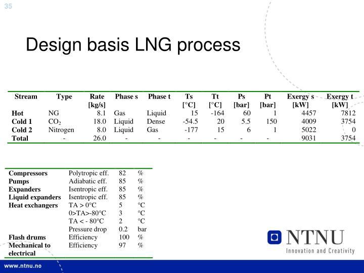 Design basis LNG process