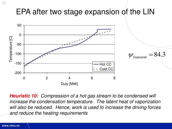 EPA after two stage expansion of the LIN