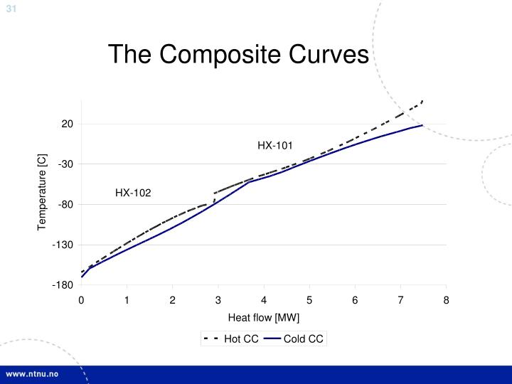 The Composite Curves