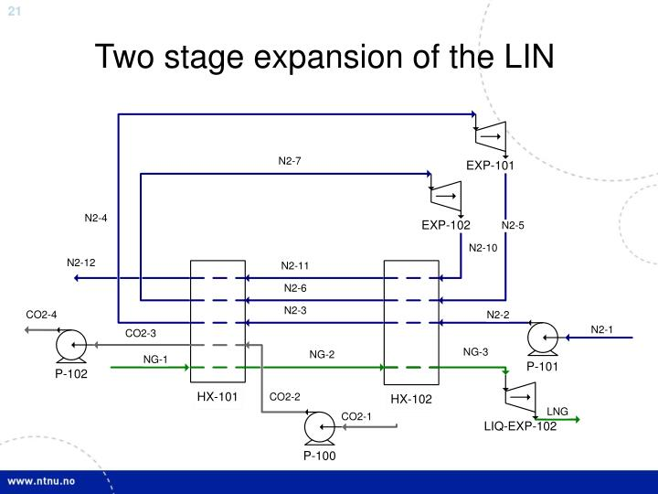 Two stage expansion of the LIN