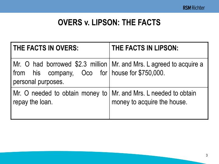 OVERS v. LIPSON: THE FACTS