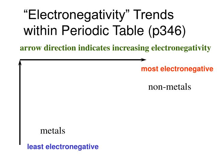 """Electronegativity"" Trends"