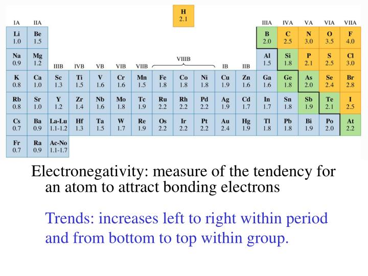Electronegativity: measure of the tendency for an atom to attract bonding electrons