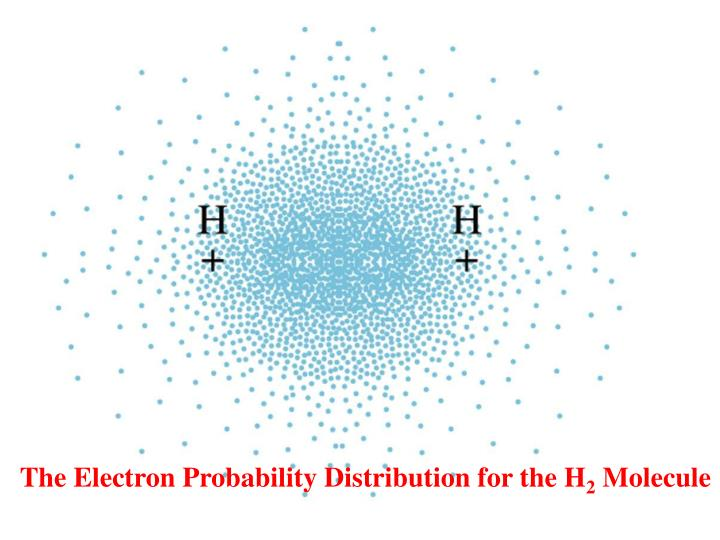 The Electron Probability Distribution for the H