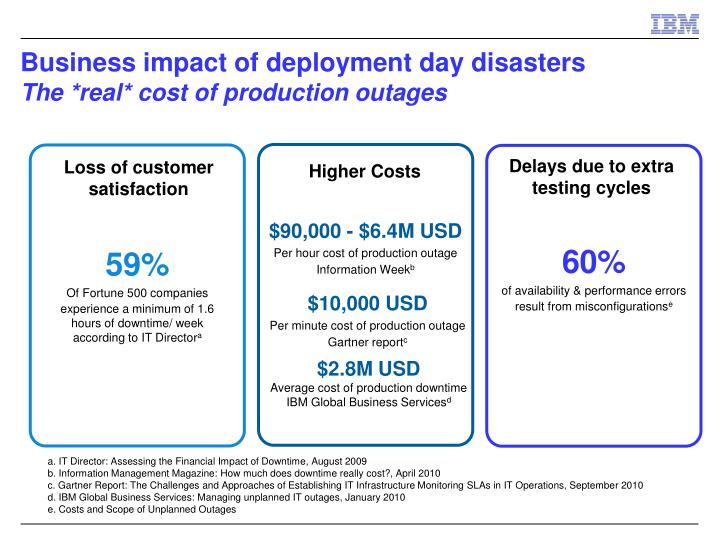 Business impact of deployment day disasters