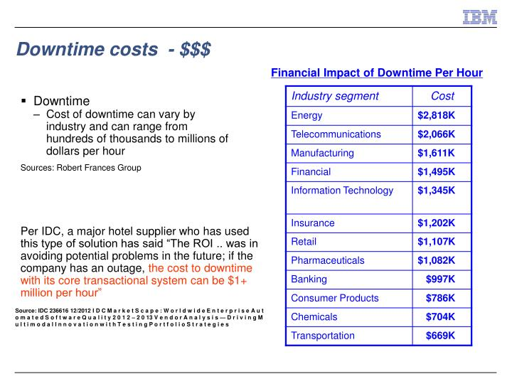Downtime costs  - $$$