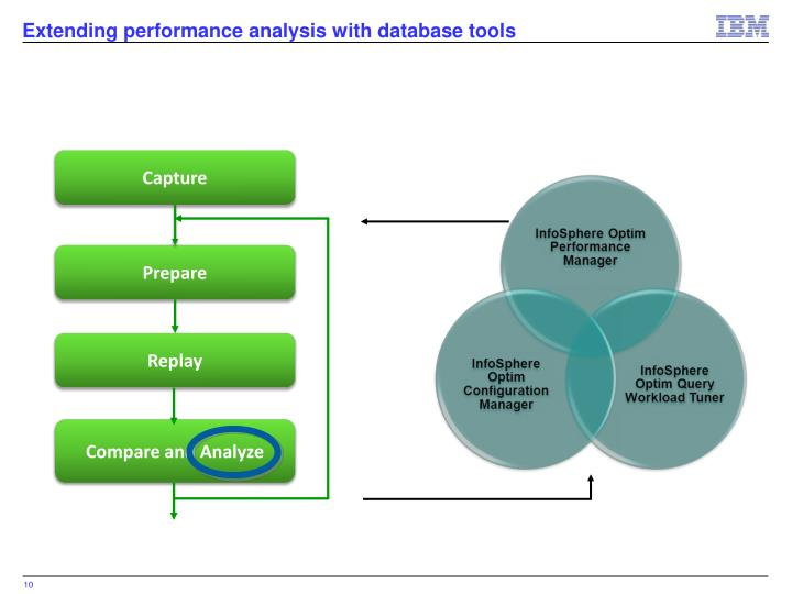 Extending performance analysis with database tools