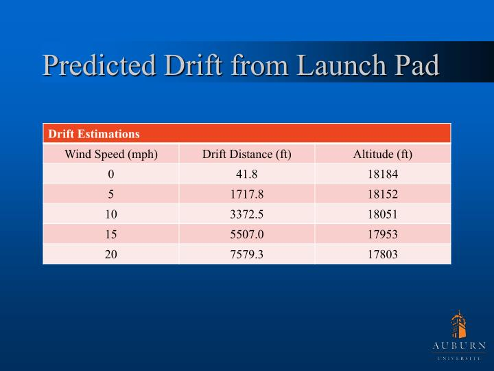 Predicted Drift from Launch Pad