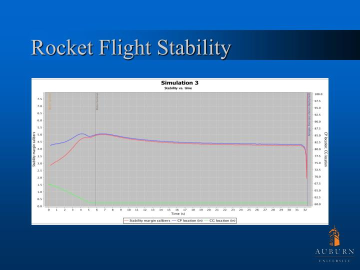Rocket Flight Stability