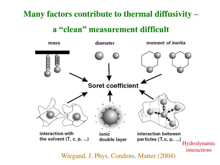 Many factors contribute to thermal diffusivity –