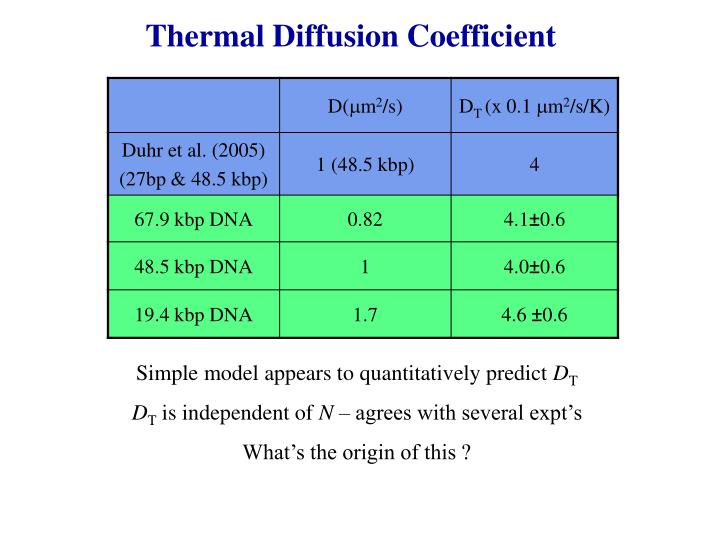 Thermal Diffusion Coefficient