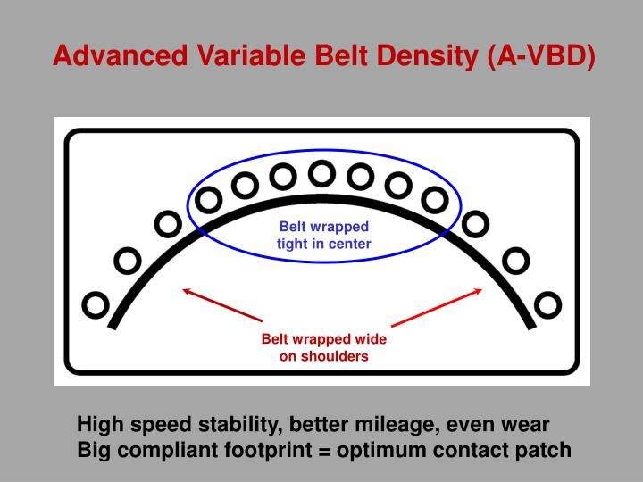 Advanced Variable Belt Density (A-VBD)