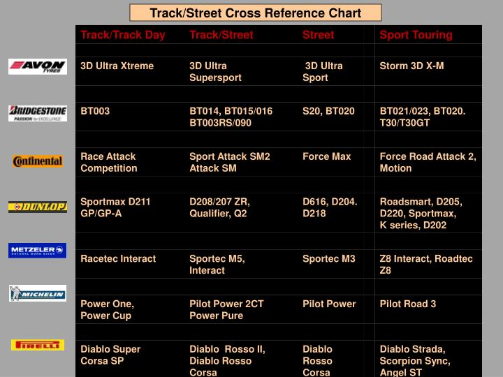 Track/Street Cross Reference Chart