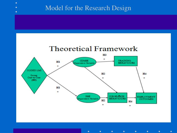 Model for the Research Design