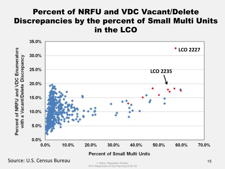 Percent of NRFU and VDC Vacant/Delete Discrepancies by the percent of Small Multi Units in the LCO