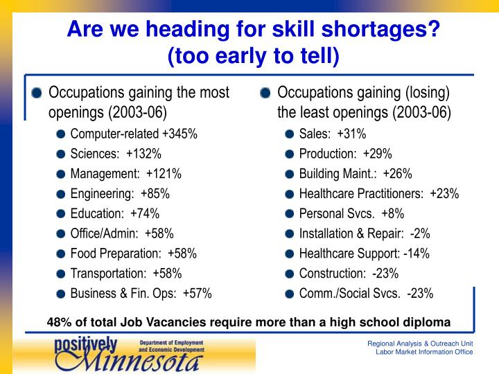 Occupations gaining the most openings (2003-06)
