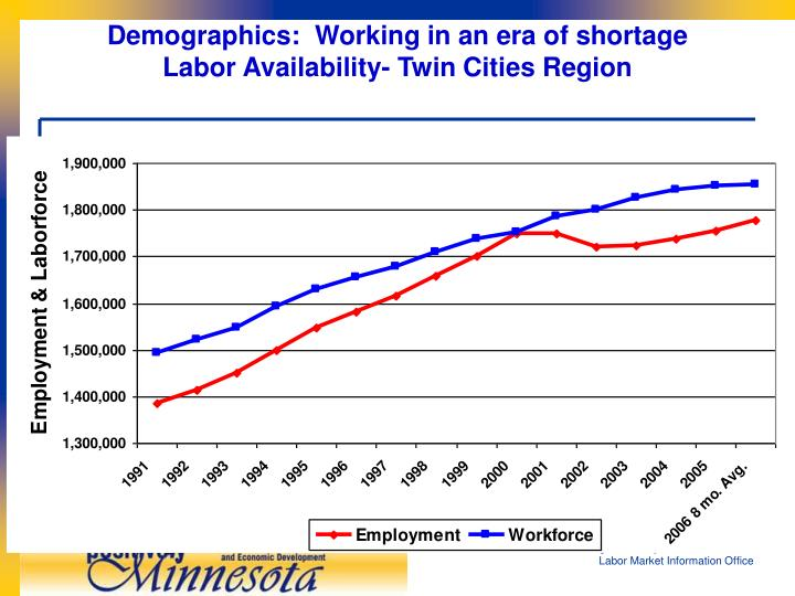 Demographics:  Working in an era of shortage