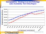 demographics working in an era of shortage labor availability twin cities region