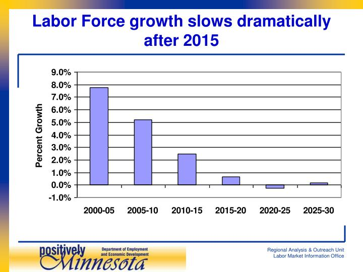 Labor Force growth slows dramatically after 2015