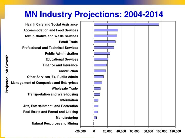 MN Industry Projections: 2004-2014