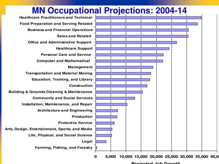 MN Occupational Projections: 2004-14