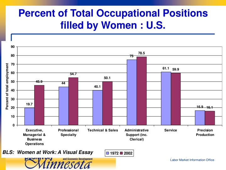 Percent of Total Occupational Positions  filled by Women : U.S.