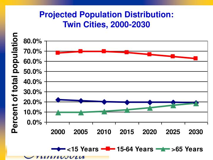 Projected Population Distribution: