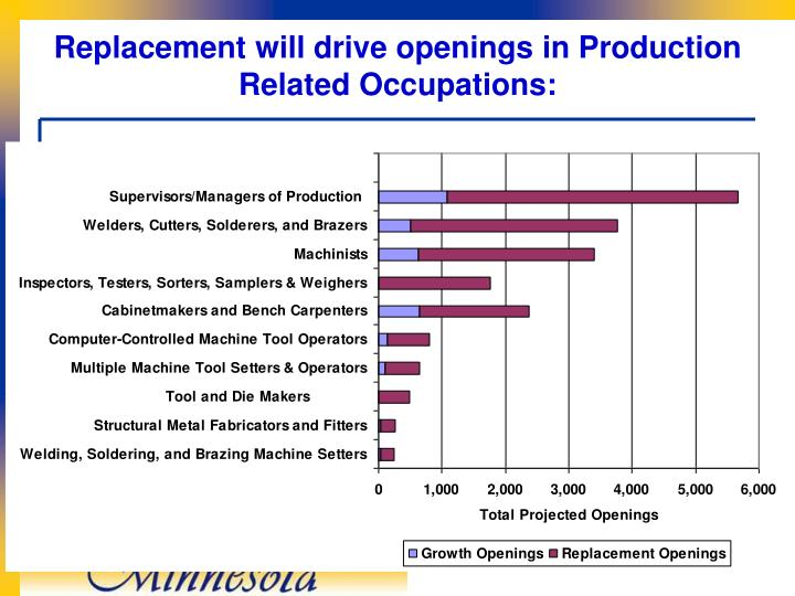 Replacement will drive openings in Production Related Occupations: