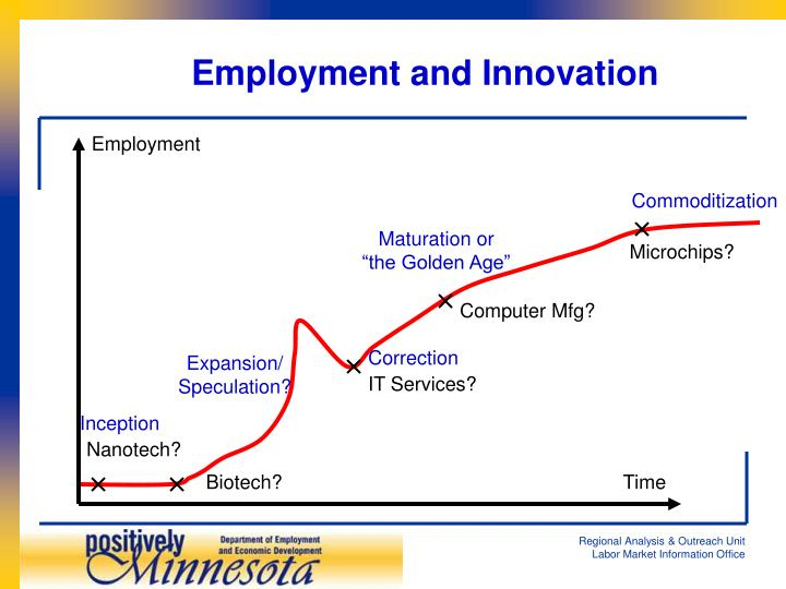 Employment and Innovation
