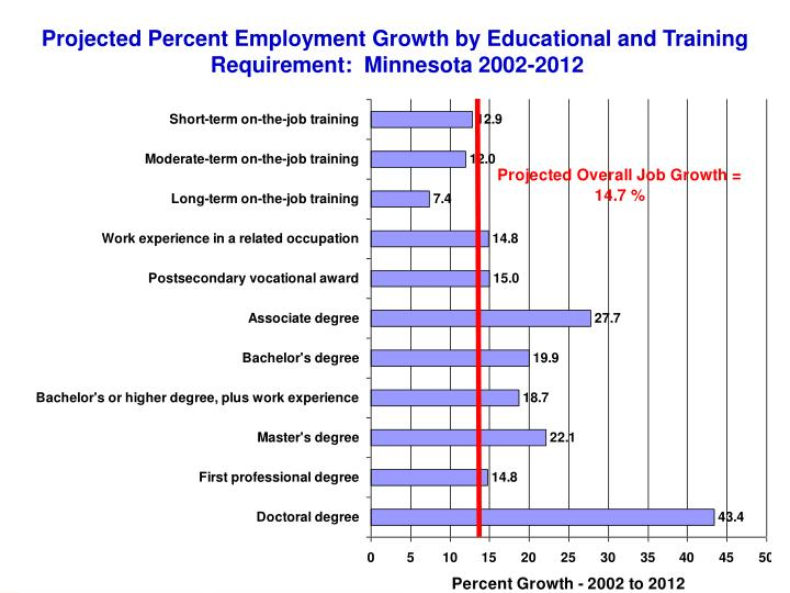 Projected Percent Employment Growth by Educational and Training