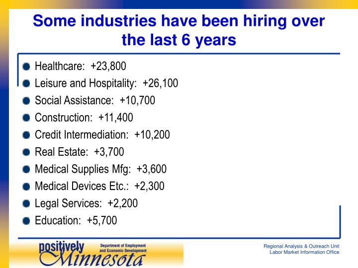 Some industries have been hiring over the last 6 years