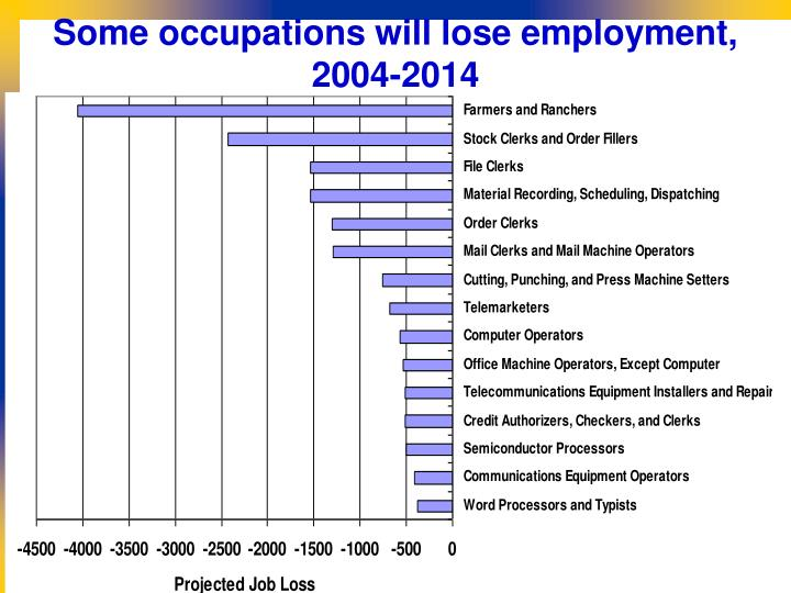 Some occupations will lose employment, 2004-2014