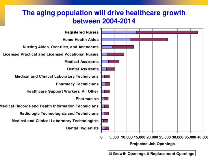 The aging population will drive healthcare growth between 2004-2014