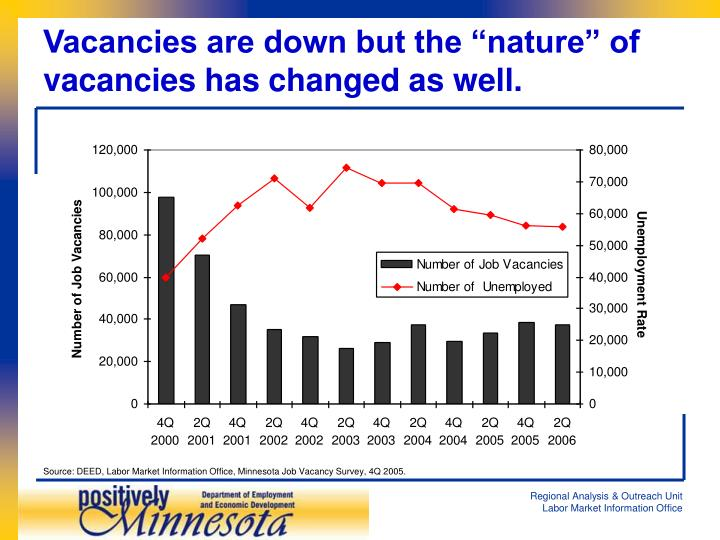 """Vacancies are down but the """"nature"""" of vacancies has changed as well."""