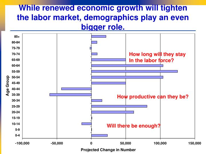 While renewed economic growth will tighten the labor market, demographics play an even bigger role.