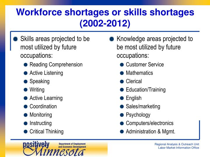 Skills areas projected to be most utilized by future occupations: