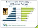 education and training pay 2011 annual average