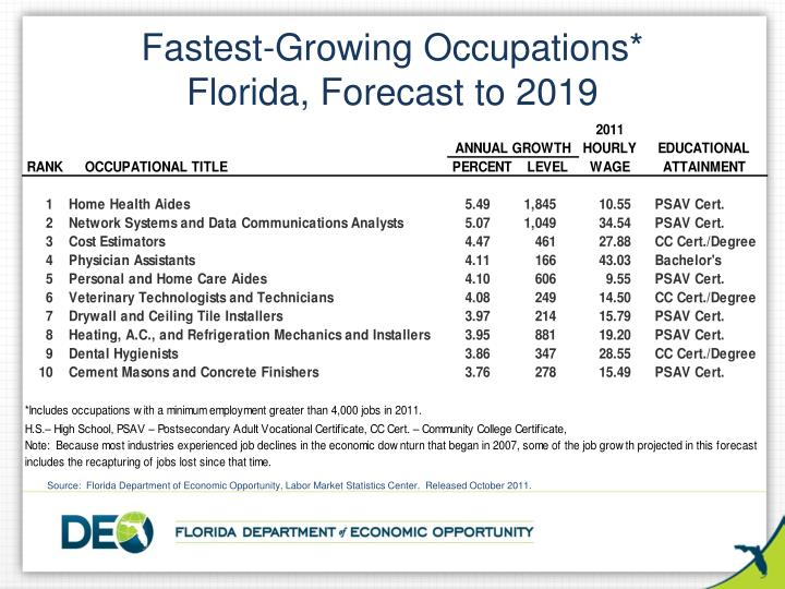 Fastest-Growing Occupations*
