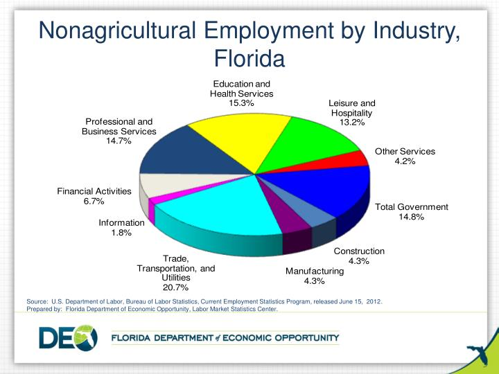 Nonagricultural Employment by Industry,