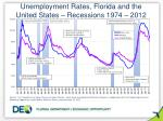unemployment rates florida and the united states recessions 1974 2012