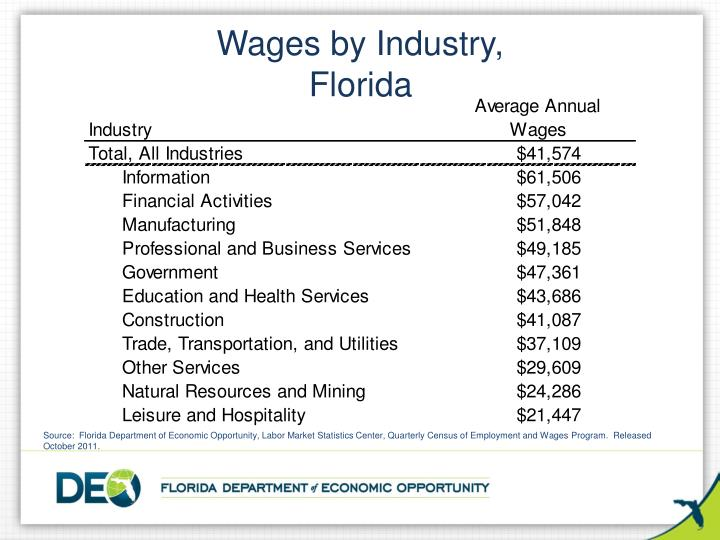 Wages by Industry,