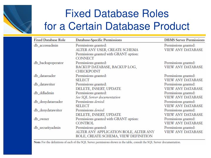 Fixed Database Roles
